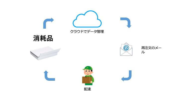 NB-IoT通信を利用したIoTデバイス導入事例です。NB-IoT通信する重量計が消耗品の重さを定期的に計測し、重量が減ったところで再注文のメールを利用者に送信し、利用者に再配達の適切なタイミングをお知らせします。